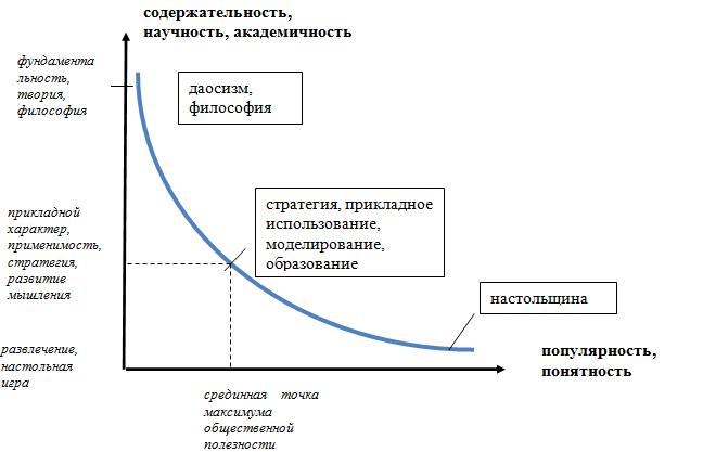 что означает графика: